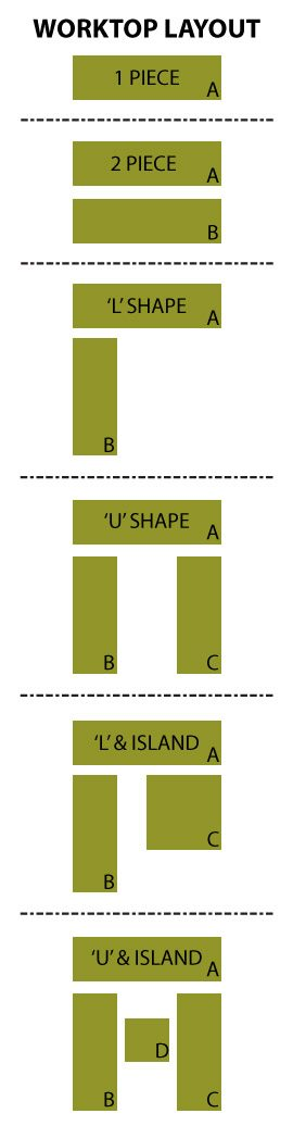Worktop layout to assist with quote form